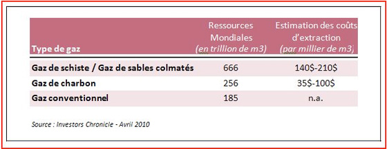 Source: Investors Chronicle -Avril 2010